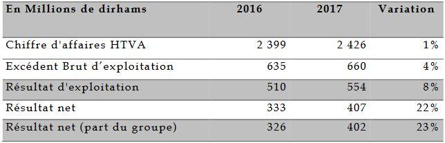 Société des Brasseries du Maroc resultats 2017